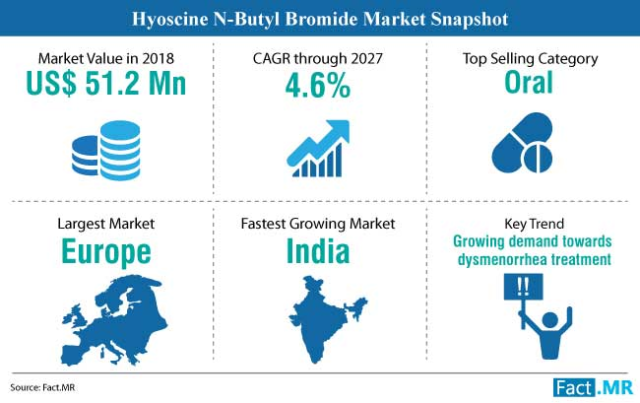 Market report of Hyoscine-N-Butyl Bromide