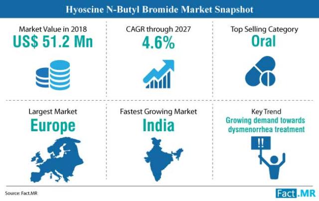 Market report of Hyoscine-N-Butyl Bromide