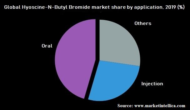 Global Hyoscine-N-Butyl Bromide market share report